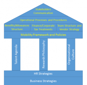 Building Blocks of Effective Global Mobility Program
